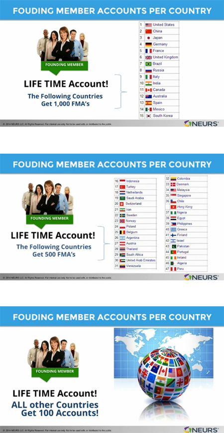 Full Access and Founding Member Accounts
