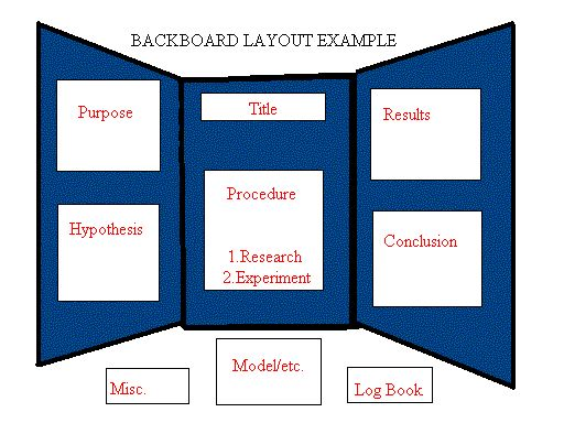 Science Project Board Layout Examples | They are very clear when viewed on full screen .