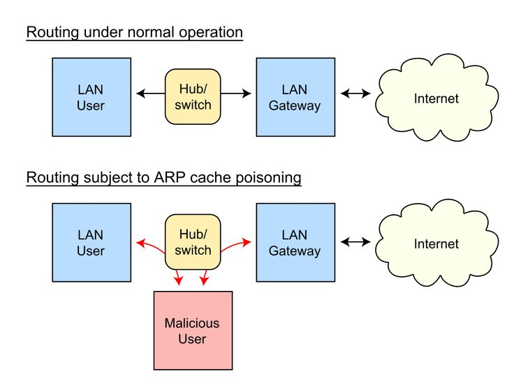 ARP spoofing attack is an attack in which an attacker sends falsified ARP (Address Resolution Protocol) messages over LAN.
