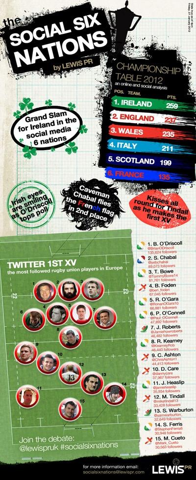 Le tournoi des 6 nations sur Twitter : en dernière position la France, et découvrez la composition du XV avec Chabal en 3e position !