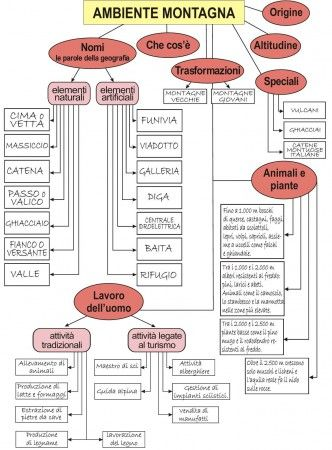 LA MONTAGNA - MAPPA COMPLETA