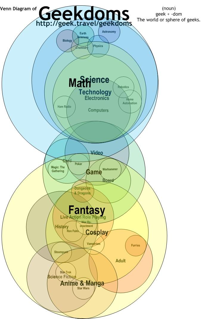 Venn Diagram of Geekdoms | Geek.Travel