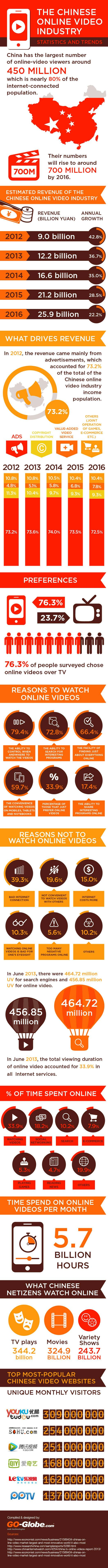 China's 450 million online video viewers watch 5.7 billion hours of vids every month (INFOGRAPHIC)