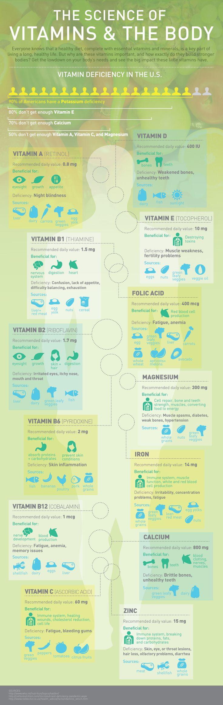 La ciencia de las vitaminas y el cuerpo #infografia #infographic #health | Las otras infografías