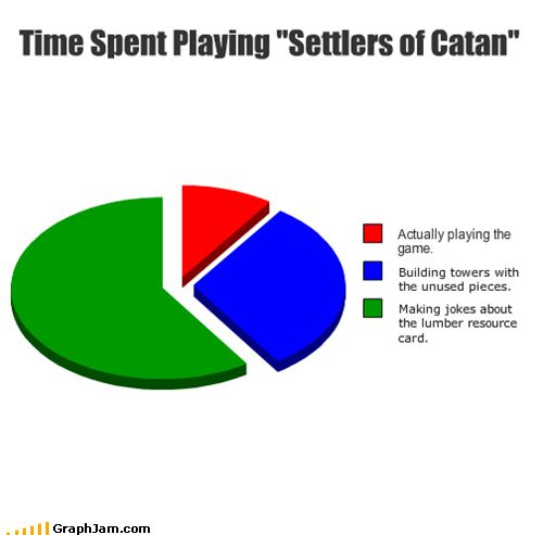 Settlers of catan.