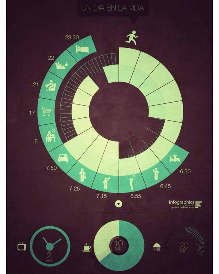 Infographic of the day: A day in the life. Does this look familiar?  #infographic #digital #interface #mobile #design #application #ui #ux #webdesign #app #concept #userinterface #userexperience #inspiration #materialdesign #instaart #creative #dribbble #digitalart #behance #appdesign #designer #web #iphone #iphoneapp #art #colors #concept #css #html5 by http://ift.tt/1QdHZsj