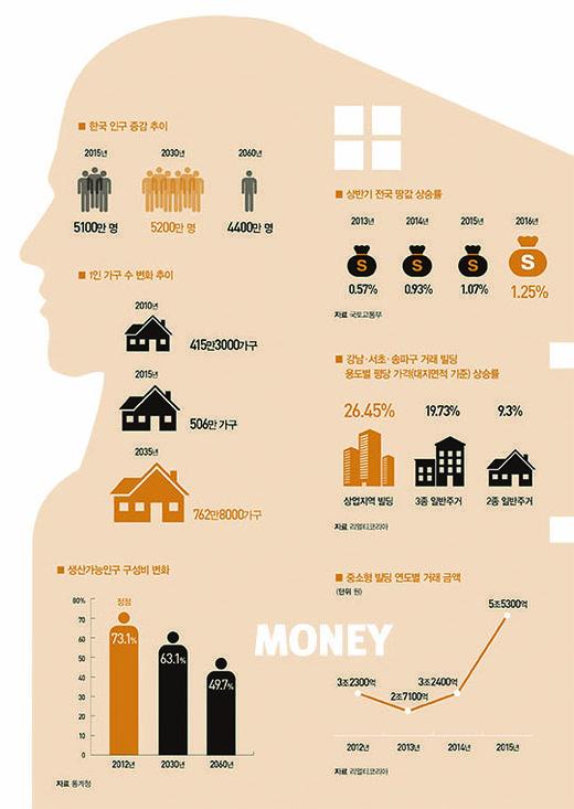식지 않는 수익형 부동산 사랑 [한경 머니= 한용섭 기자]인구 감소의 초시계가 한국을 압박하고 있는 가운데 올해 땅값은 2008년 글로벌 금융위기 이후 8년 만에