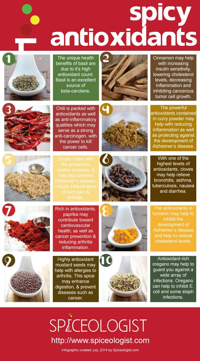 Spicy Antioxidants Infographic – Spiceologist
