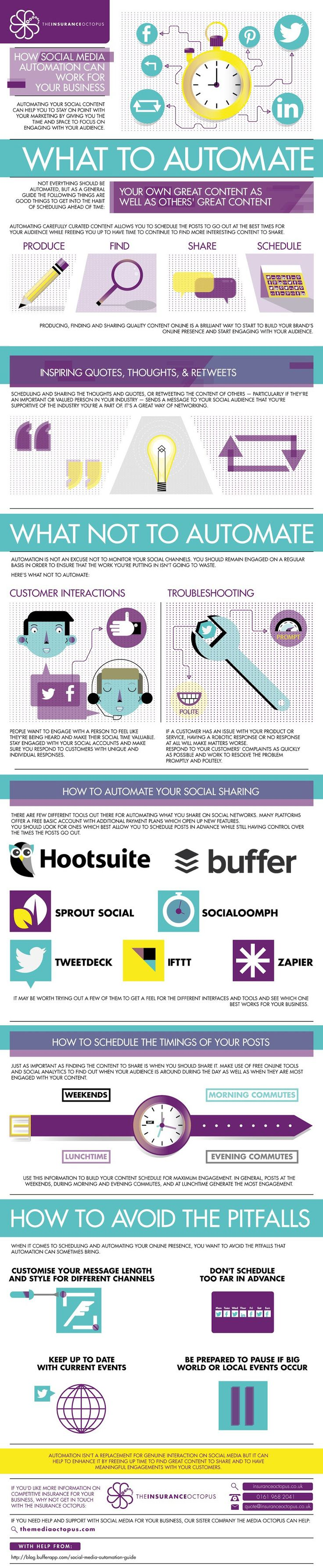 What to Automate: What Not to Automate #infographic