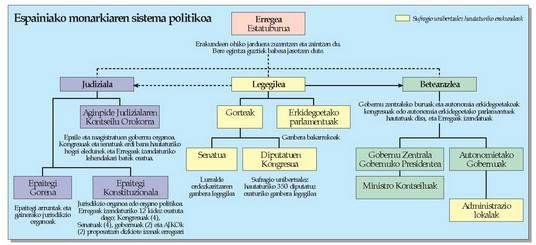 Espainiako monarkiaren sistema politikoa