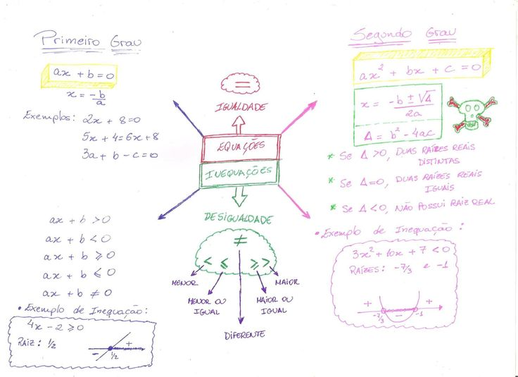 14 best matematica resumos dicas e macetes images on pinterest find this pin and more on matematica resumos dicas e macetes by ingrid walsh ccuart Choice Image