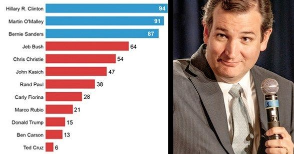 AP asked eight climate and biological scientists to grade the comments of top presidential candidates on climate change for scientific accuracy. Ted Cruz scored the lowest of any