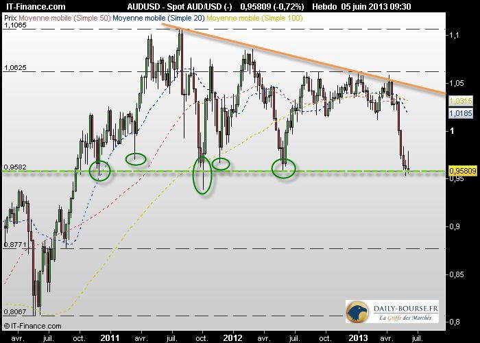 AUD/USD : Au bord du gouffre