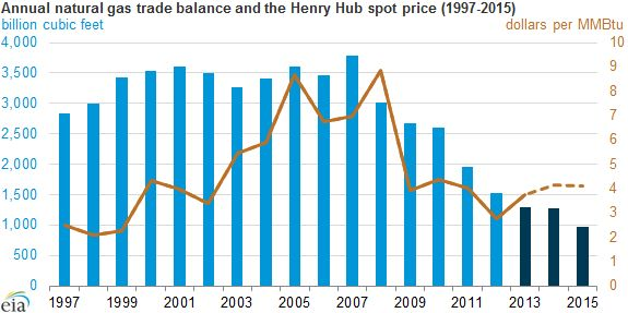 Annual Natural Gas Trade Balance and the Henry Hub Spot Price 1997-2015