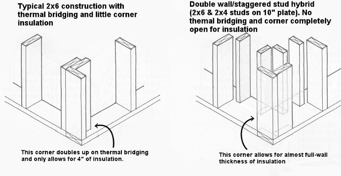 Double Wall Staggered Stud Framing Structural Stuff