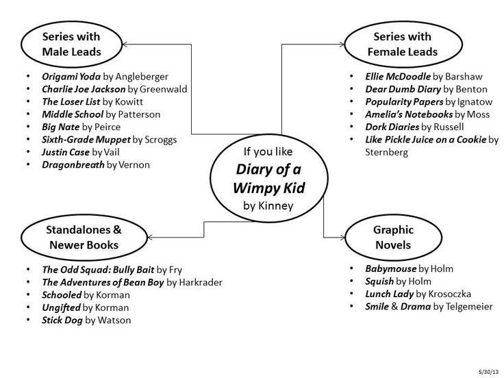 Diary Of A Wimpy Kid Cabin Fever Study Guide