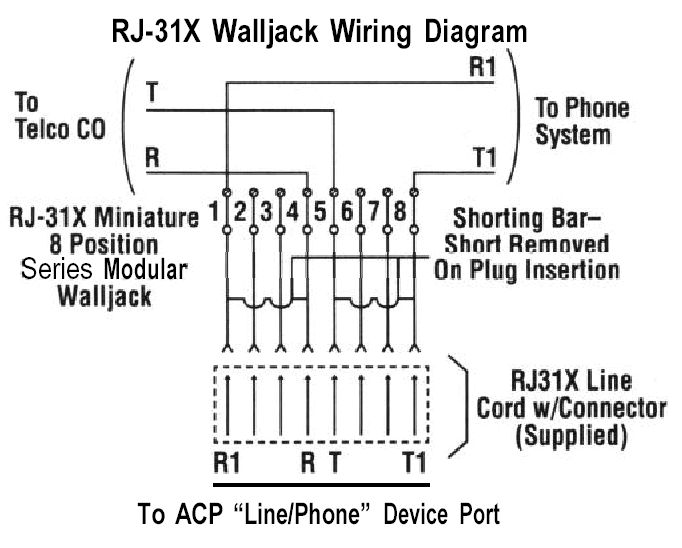 e25ced7f3f8785d69049e0948db1b1f9 rj31x google search wiring pinterest rj31x jack wiring diagram at bayanpartner.co