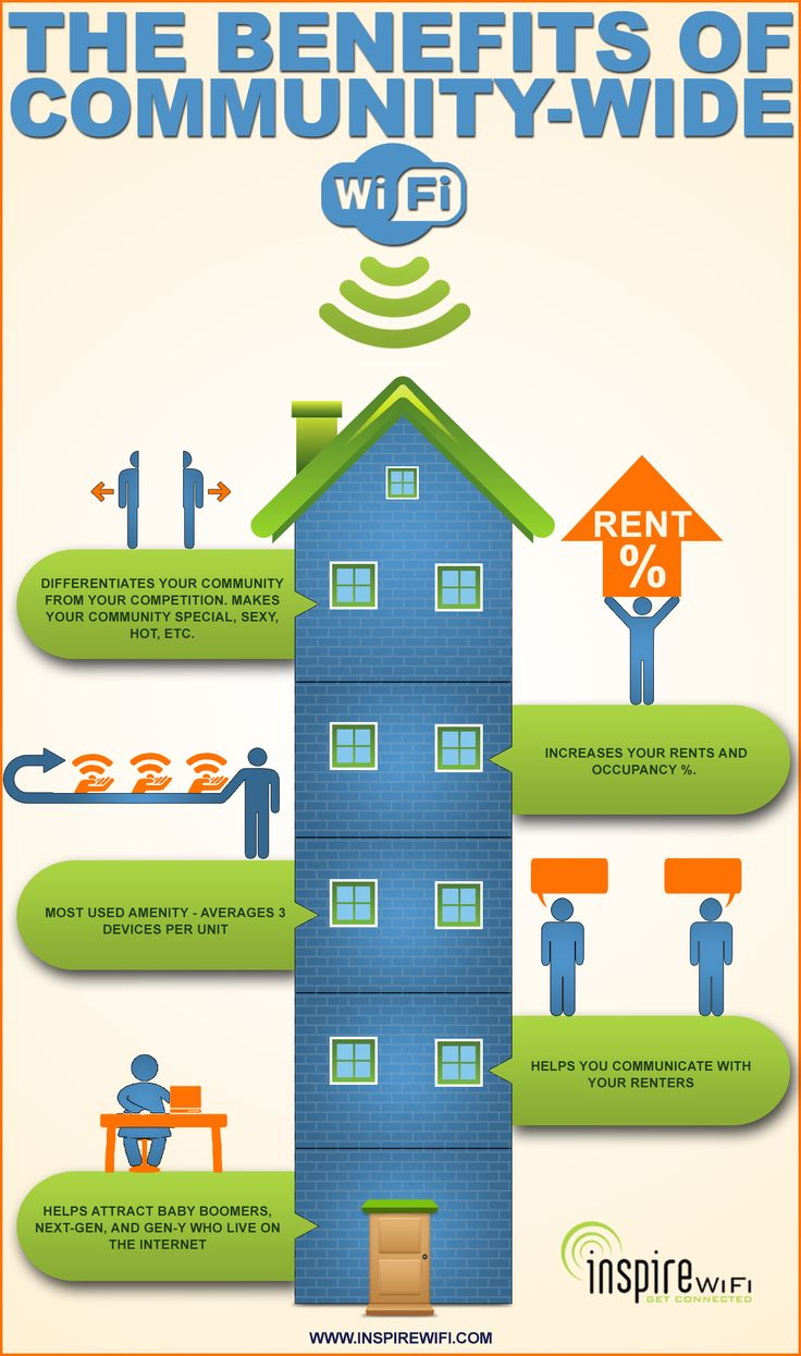 Infographic Inspire Wifi Explains The Benefits Of Community Wide Wifi Press Center Inspire Wifi Infographic Connect Online Wifi