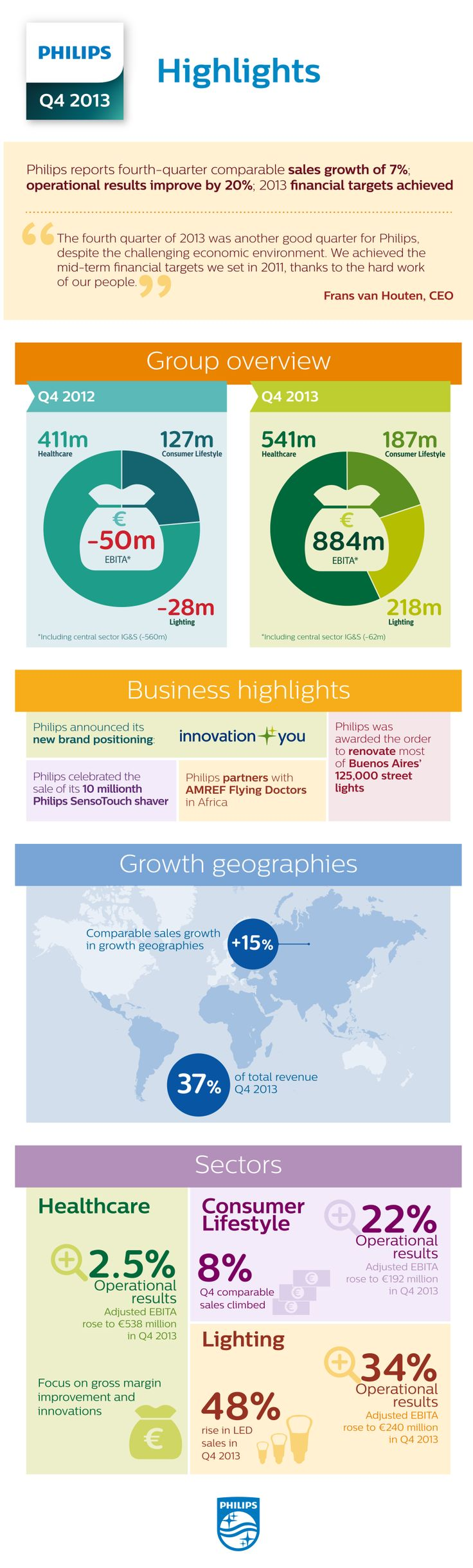 Our 2013 fourth quarter and annual results.