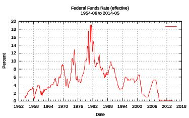 Interest rate - Wikipedia