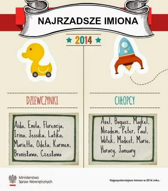 Innowacyjna Mama: Wybór imienia dla dziecka + test jakie imię pasuje do Waszego dziecka