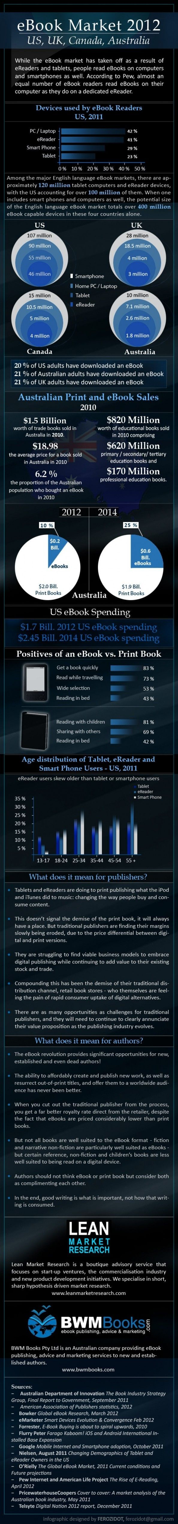 9 best reading e books images on pinterest bookshelf ideas info comparison of ebook markets in us uk canada and australia fandeluxe Images