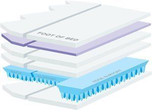 Sterling 700SXE Super Waveless Waterbed Mattress Model 700 Waveless 4-layer Waterbed with Edge & Lumbar Support Ê The Progressive Rate Spring provides individualized support based on each sleeper's weight, adjusting to each part of your body independent of your partner. PRS also ... more details available at https://furniture.bestselleroutlets.com/bedroom-furniture/mattresses-box-springs/waterbed-mattresses/product-review-for-sterling-flotation-s-class-700sxe-ultra-