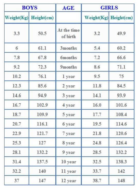 Average Baby Weight Chart Baby Weight Chart Weight