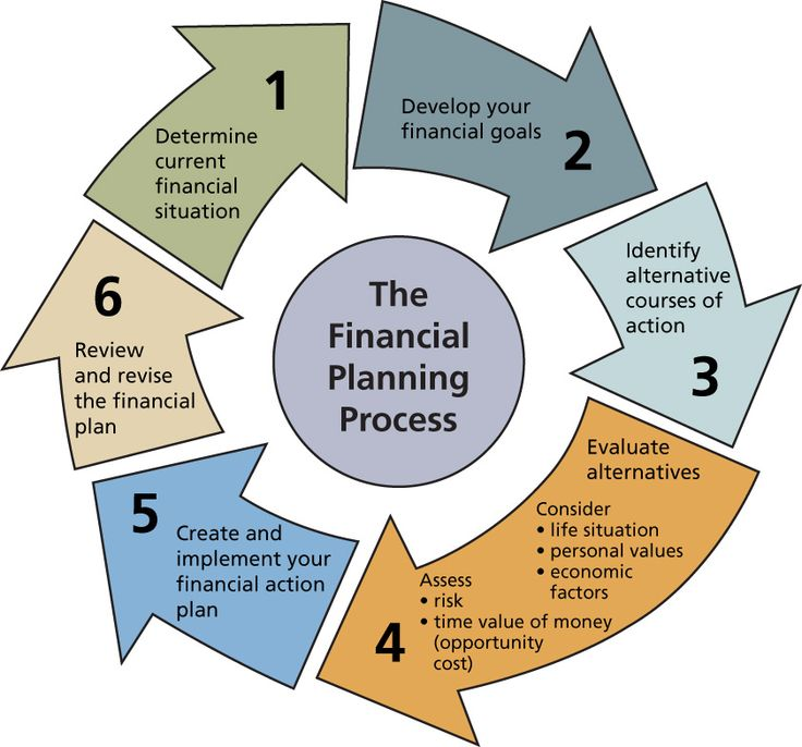 Financial Planning Process:  We can help folks 1)Get started 2) Determine their current financial situation & 3)Help track their progress