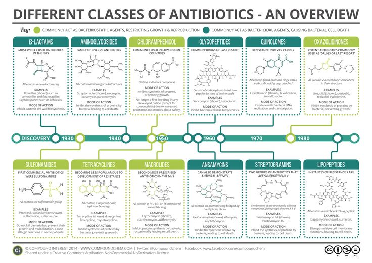 A Guide to Different Classes of Antibiotics