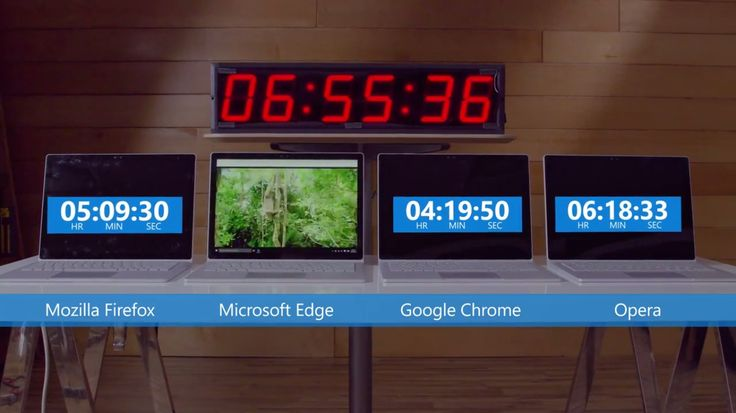 Microsoft's Edge Is More Power Efficient than Google Chrome Test Shows: Microsoft used in-house tests to show that Google Chrome is a…