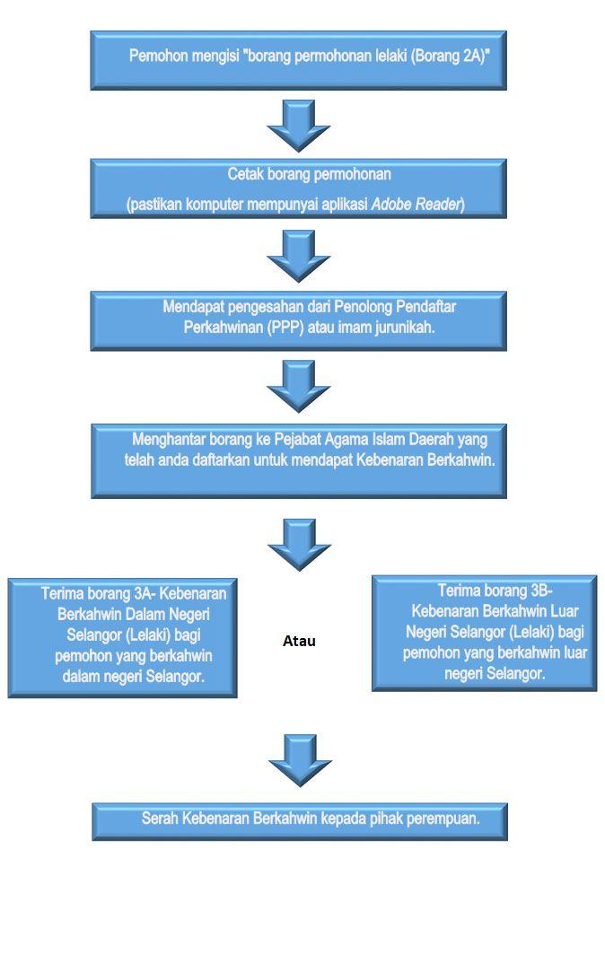 Jabatan Agama Islam Selangor Jais Ncr Online Agama Islam