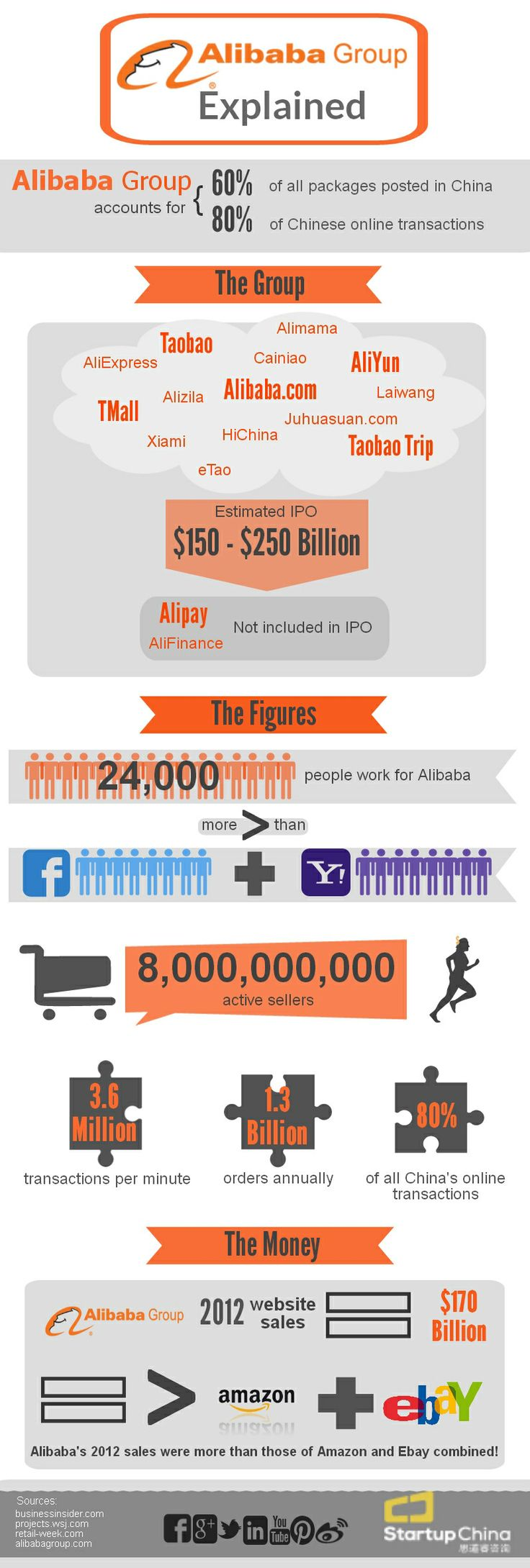 With Alibaba's upcoming IPO, Startup China have put together an infographic about the company's E-commerce power
