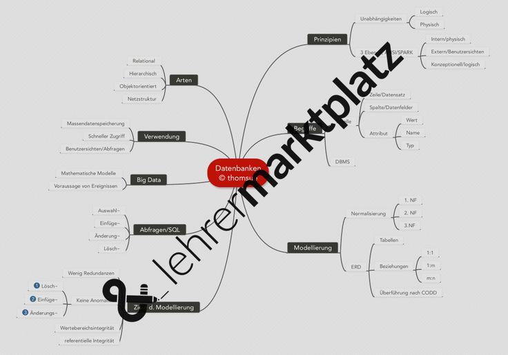 68 best Informatik Unterrichtsmaterialien images on Pinterest