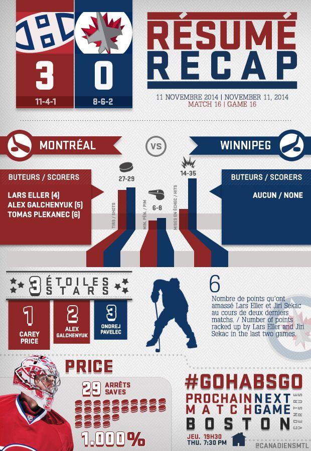 Voici le résumé infographique du match de mardi soir. / Here's Tuesday night's infographic recap. #GoHabsGo #Habs