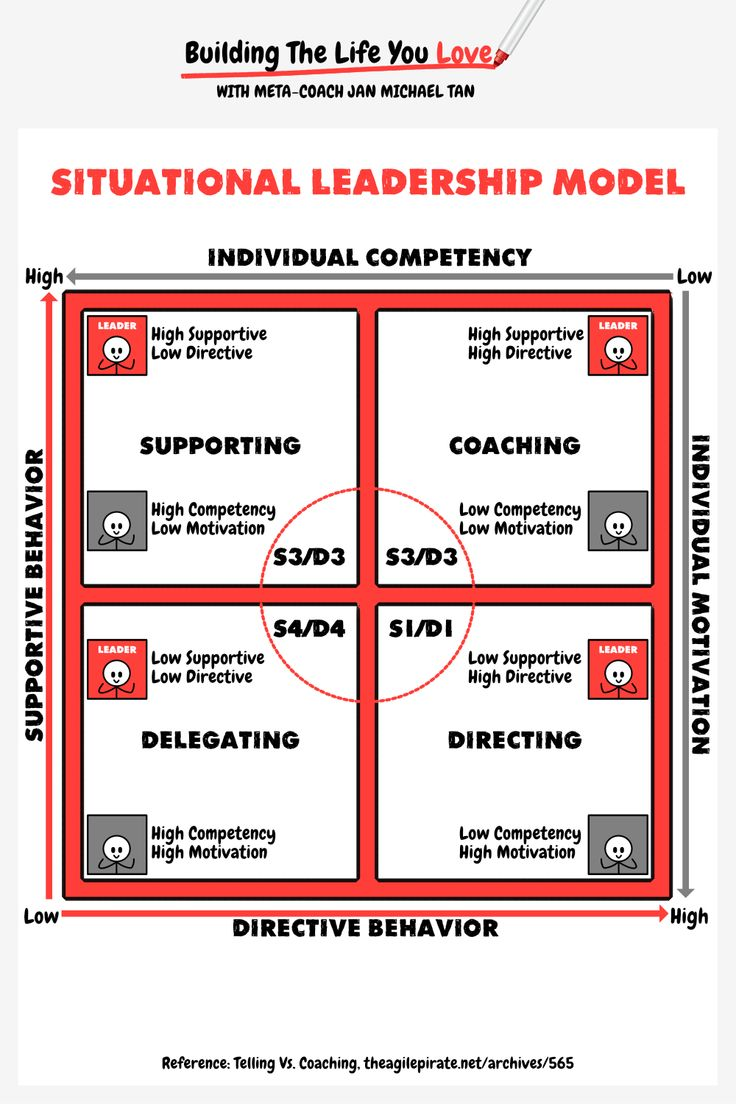 17 best ideas about leadership models leadership how can you use the situational leadership model in your organization business or family