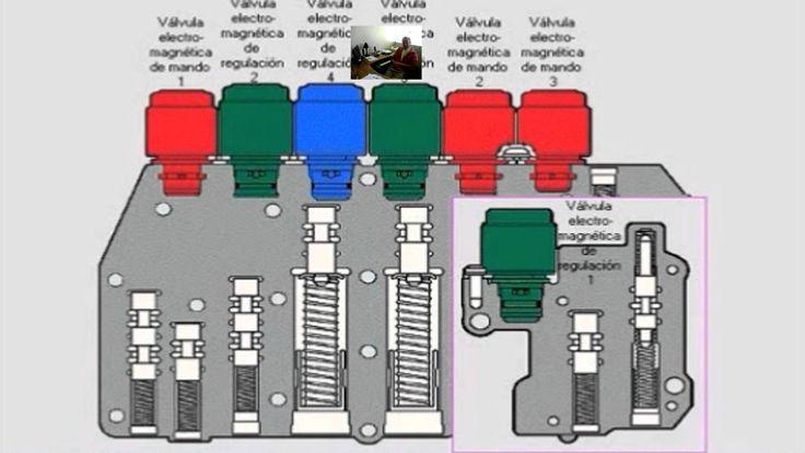 06.- Ejecución de los cambios en una transmisión automática.