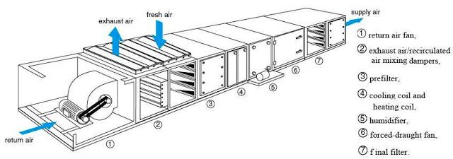 Air Handling Unit Parts Refrigeration And Air Conditioning Air Conditioning System House Air Circulation