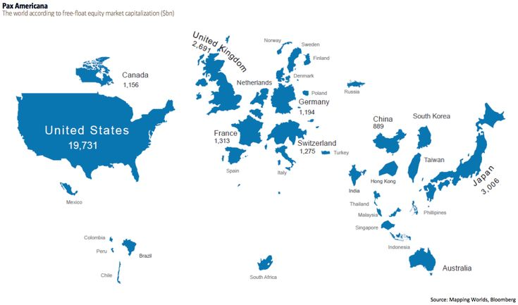 The world according to free-float equity market capitalization in billions of dollars measured by the MSCI