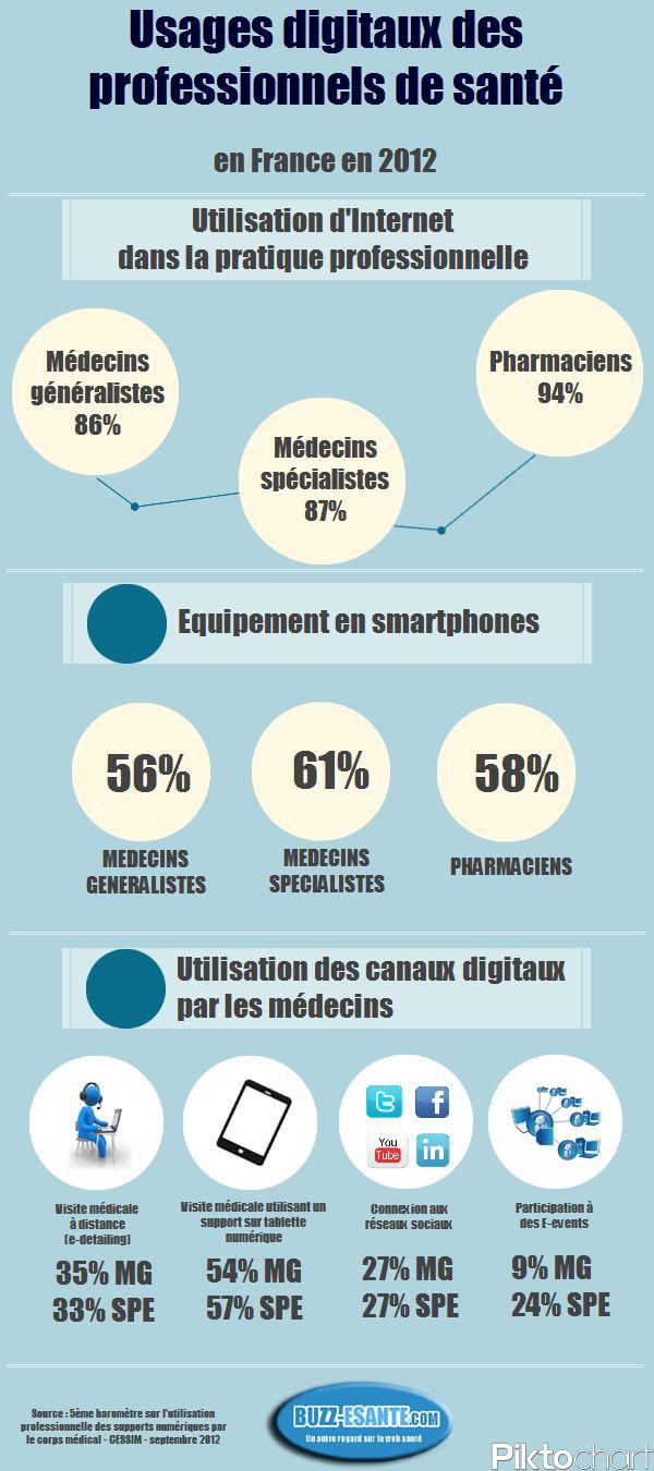 Usages numériques des professionnels de santé.