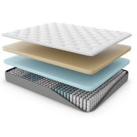 Best Reviewed Innerspring Mattresses 2017