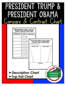 President Trump and President Obama Compare and Contrast Charts (Civics)Students will use the description chart, then the compare and contrast top hat chart to research the policies and beliefs of the two Presidents.  This activity is great for ensuring students are truly reflecting and going beyond just how subjects are similar or different.