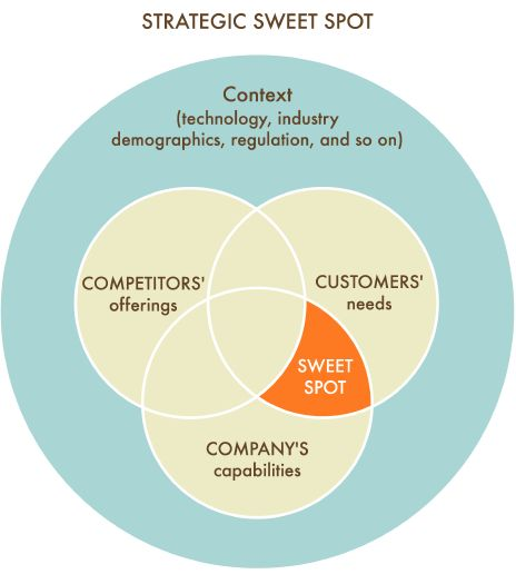 Strategic Sweet Spot - Collis and Rukstad said that the strategic sweet spot of a company is where it meets customer's needs in a way that rivals can't given the context in which it competes