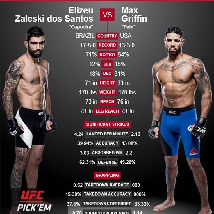 Be sure to watch #UFC #prelims on #FS2 this Saturday to see this duel between Elizeu Zaleski Capoeira dos Santos @elizeucapoeira (17-5-0) and Max PainGriffin @maxpainmma (13-3-0). #Capoeira was a former #welterweight champion of #JungleFight in Brazil.  He has a #strong and impressive record but Griffin will be ready to bring the #pain!  Check out the fight this weekend and tell me what you think! . You can catch the action on #FoxSports2 Saturday at 8PM/5PM ETPT. . What do you think will…
