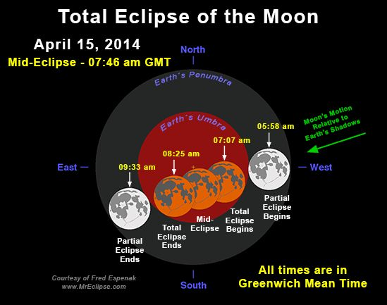 NASA - Eclipses During 2014