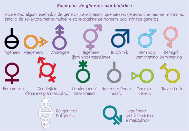 Não-binaridade de gênero ou apenas não-binaridade é um termo muito abrangente, mas que, na maioria das vezes, refere-se às identidades de gênero não-binárias. N-b ou nb são formas casuais de se referir à não-binaridade/ não-bináries. Batatas ou batatinhas são apelidos simpáticos para pessoas não-binárias. Não-binário de gênero: todos os atributos que não se categorizam dentro do binário de gênero, ou seja, tudo que não é exclusivamente-e-totalmente-e-sempre relacionado à mulheridade E NEM...