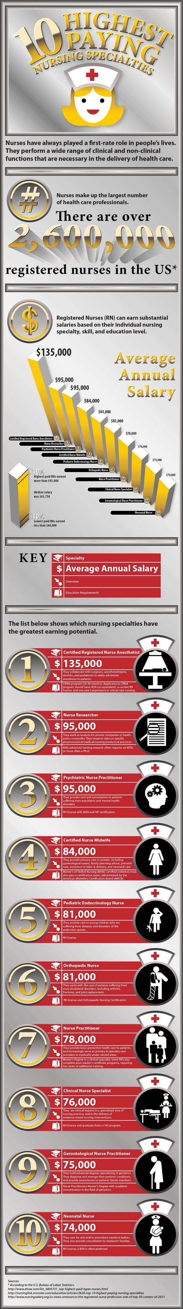 10 Highest Paying Nursing Specialties. Not that's it's about the money, but...
