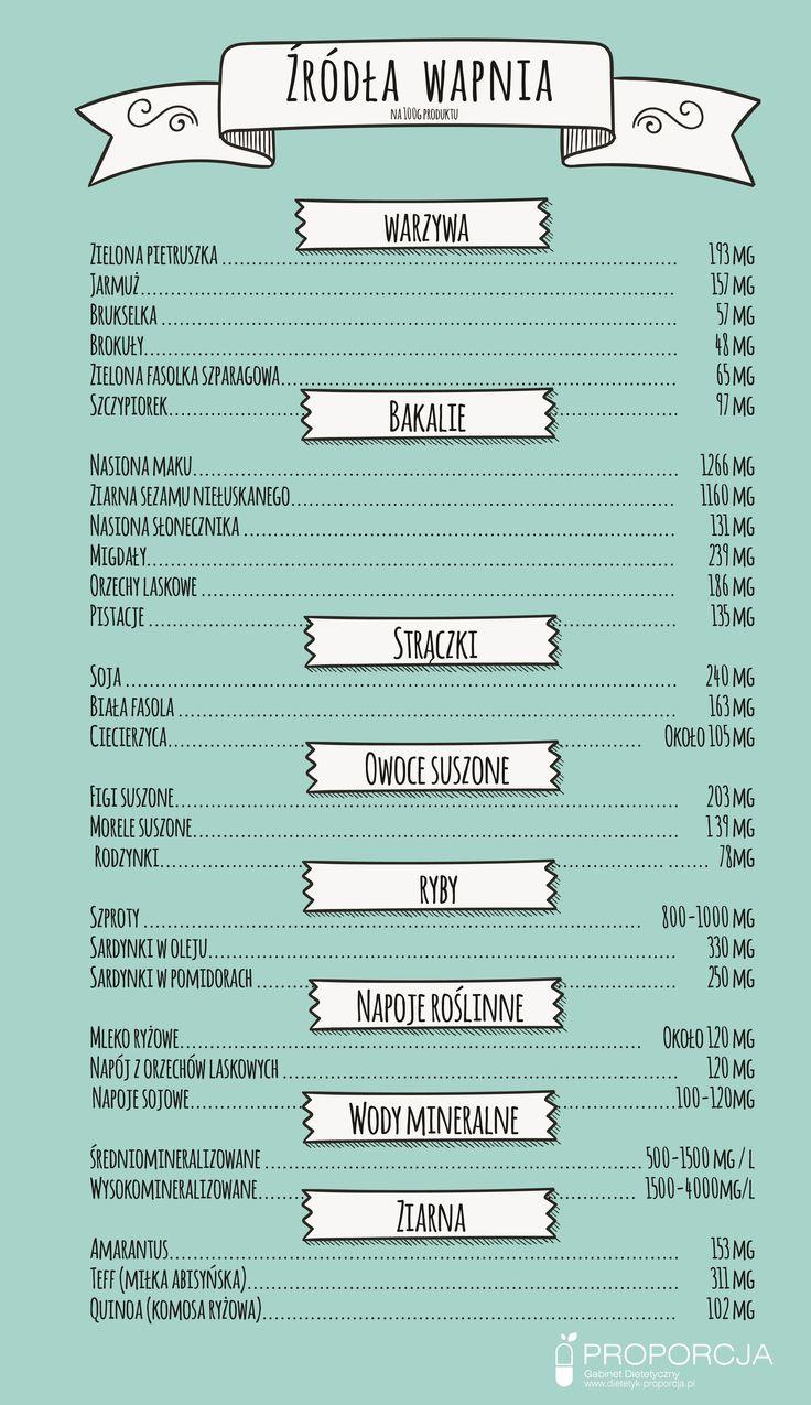 Źródła wapnia w diecie