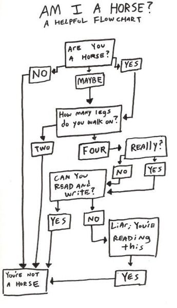 Although flow charts can be complex charts that can help you solve important problems they can also be used as humor. http://www.mentalfloss.com/article/24686/10-funny-flowcharts