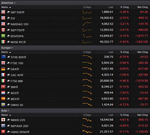 Global stock markets at 3pm BST
